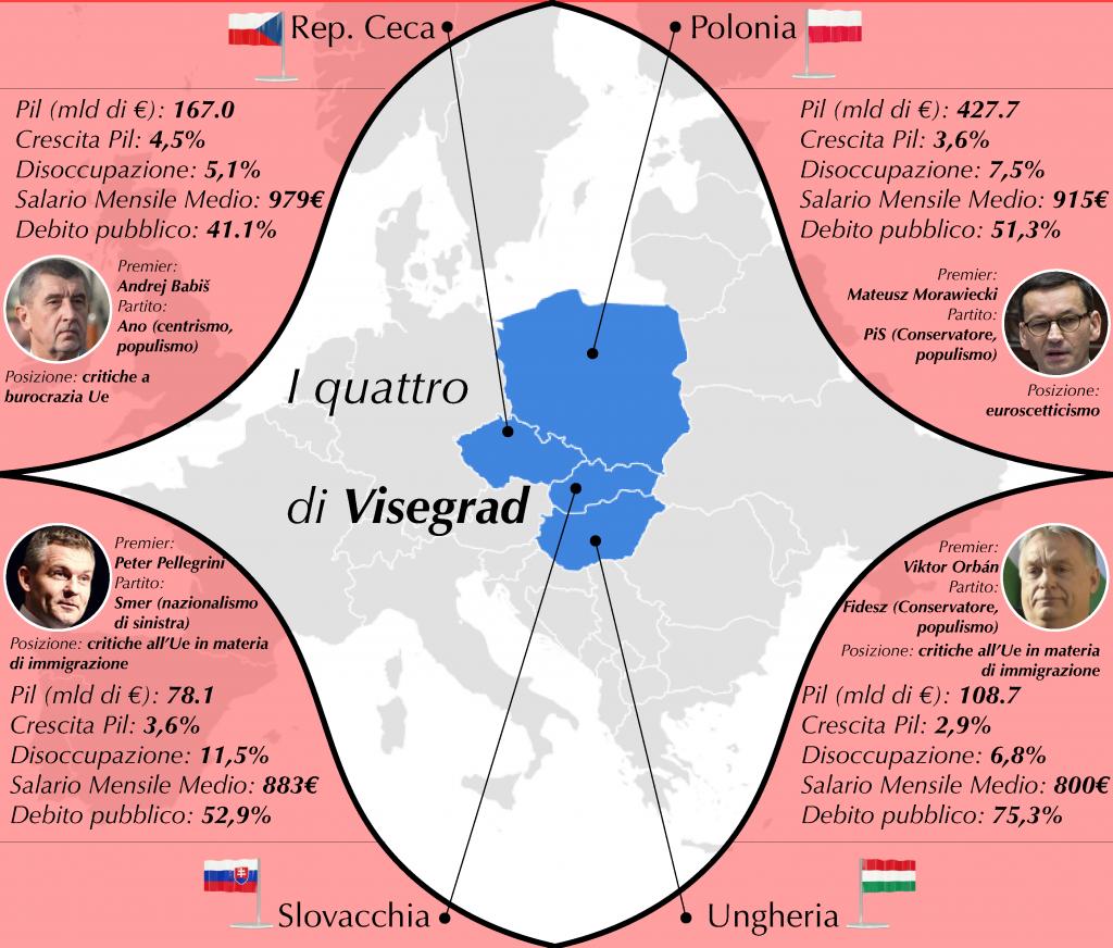 Il gruppo Visegrad (Infografica di Alberto Bellotto)