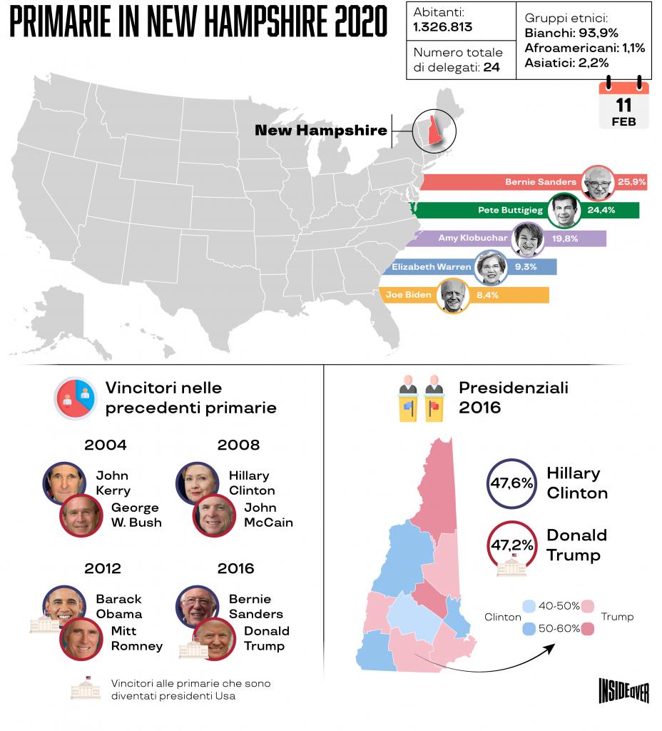 Primarie dem in New Hampshire (Infografica di Alberto Bellotto)