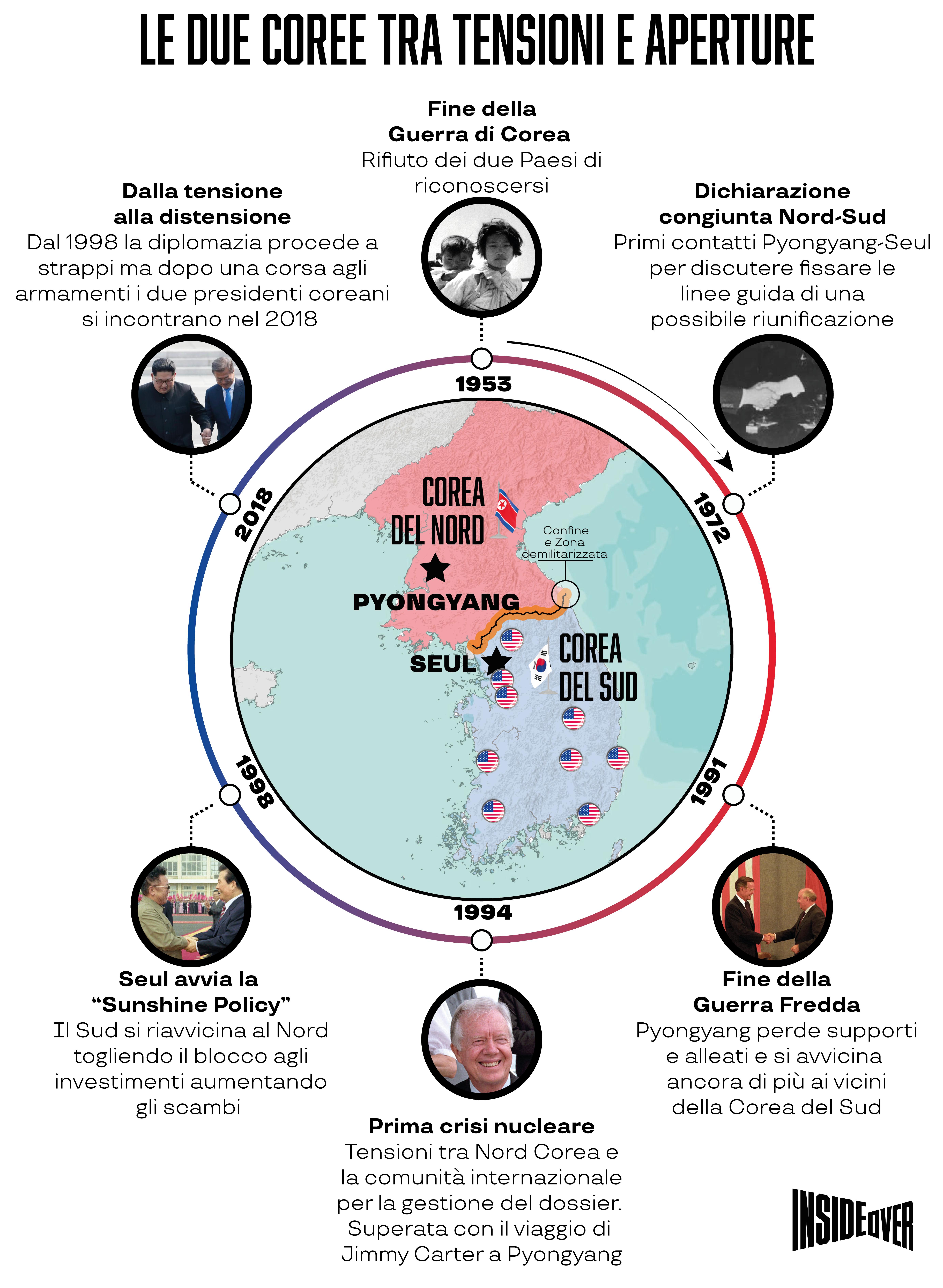 storia corea nord corea